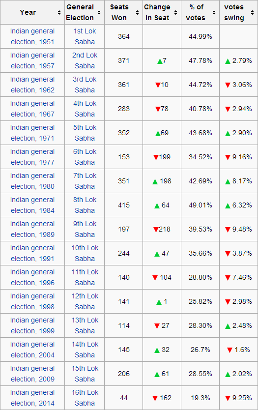 Seats won by Congress in General Elections in India