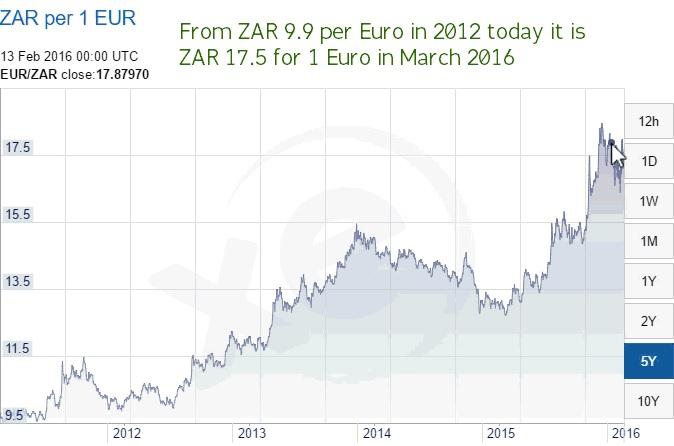 zar-vs-euro